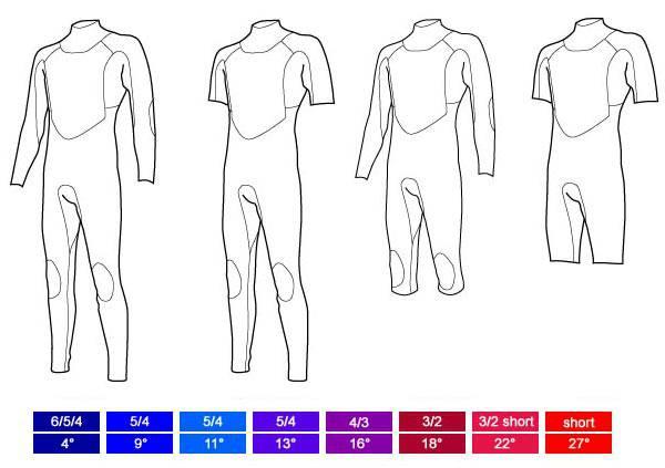 elegir-traje-de-neopreno-mundo-surf